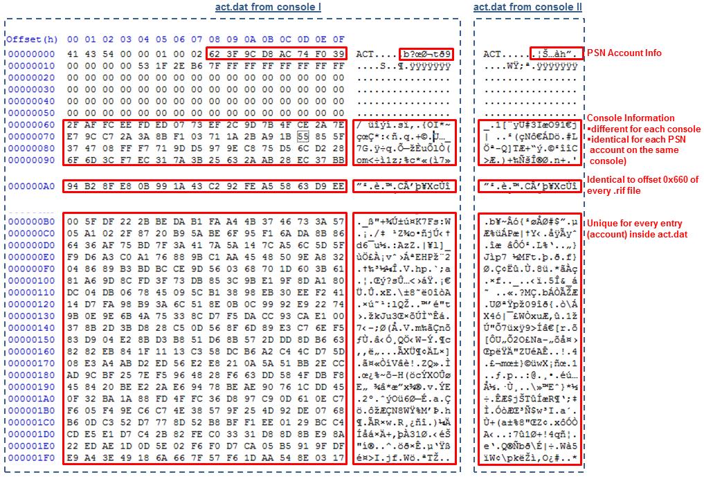 PS4 1.76 Activate Deactivate App Test Entitlement Control Info 4.png