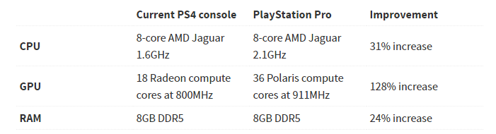 PS4 Slim Specs.png