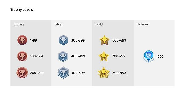 Sony Details Upcoming Trophy Levelling Changes for PS4 & PS5 Trophies 2.jpg